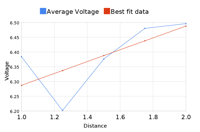 Image:Average voltage Vs best fit line.png