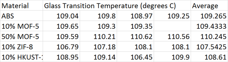 File:Glass Transition Temperatures.png