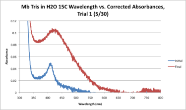 Mb Tris H2O 15C WORKUP GRAPH.png