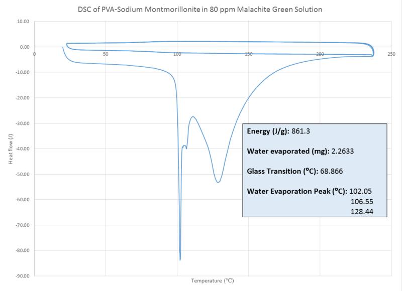 File:DSC PVA NaMT 80ppm MG MJJ 092014.png