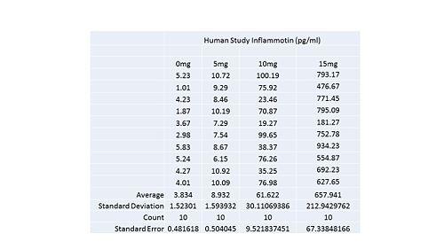 Human Study Inflammotin 2.jpg
