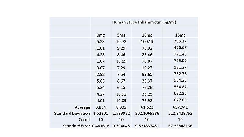 File:Human Study Inflammotin 2.jpg