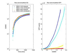 OD vs. Time and GFP Counts vs. OD