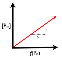 Figure 5.  Steady state transfer function for protein generator device.  Click to enlarge.