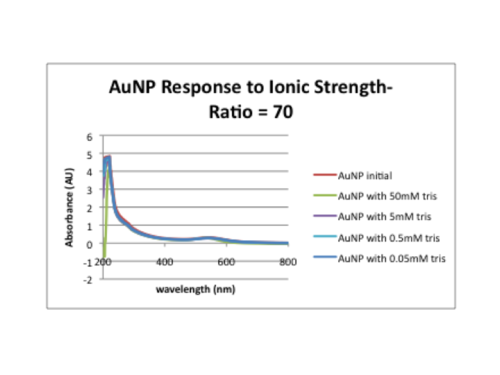 Ionic strength-70.png