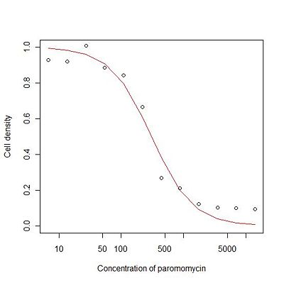 Paromomycin growth curve-hill equation.jpg