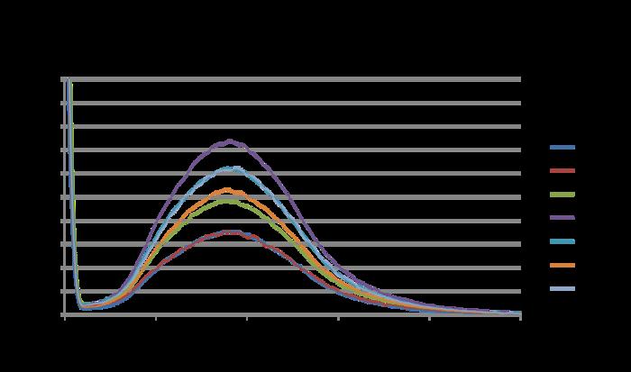 20151101 1006 02 bonan fluoresc samples.png