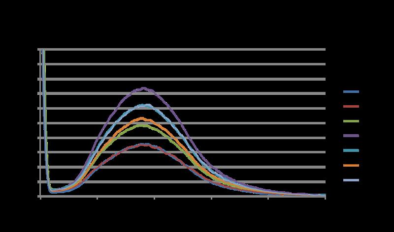 File:20151101 1006 02 bonan fluoresc samples.png