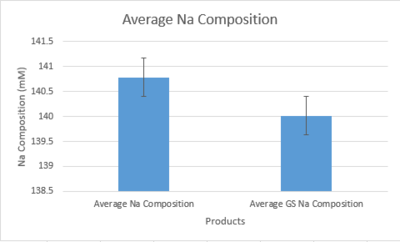 Average Na Composition