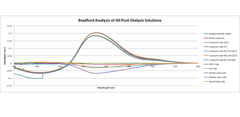 Image:Bradford Analysis of All Post Dialysis Solutions.png