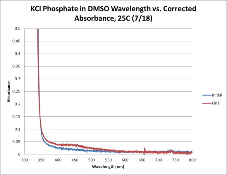 File:KCl Phosphate OPD H2O2 DMSO 25C WORKUP GRAPH.png