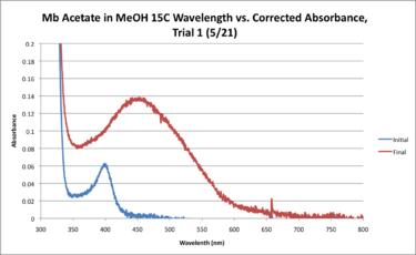 15C Mb Acetate Workup Graph.png