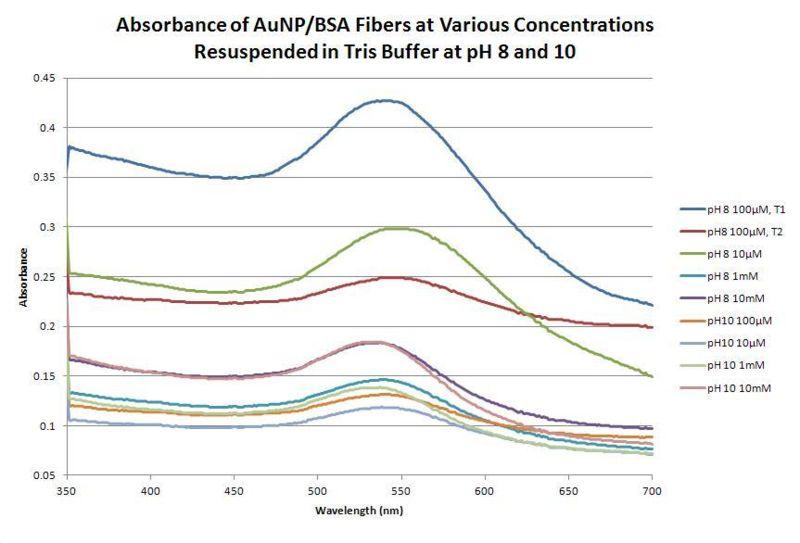 File:9-5-12 Absorbance AuNP-BSA Tris Buffer.JPG