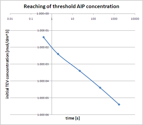 Graph showing when threshold AIP concentration is reached (for different initial TEV concentrations). Notice log-log scale.