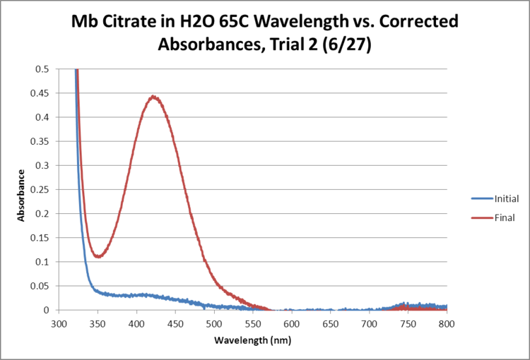 Mb Citrate OPD H2O2 H2O 65 GRAPH Trial2.png