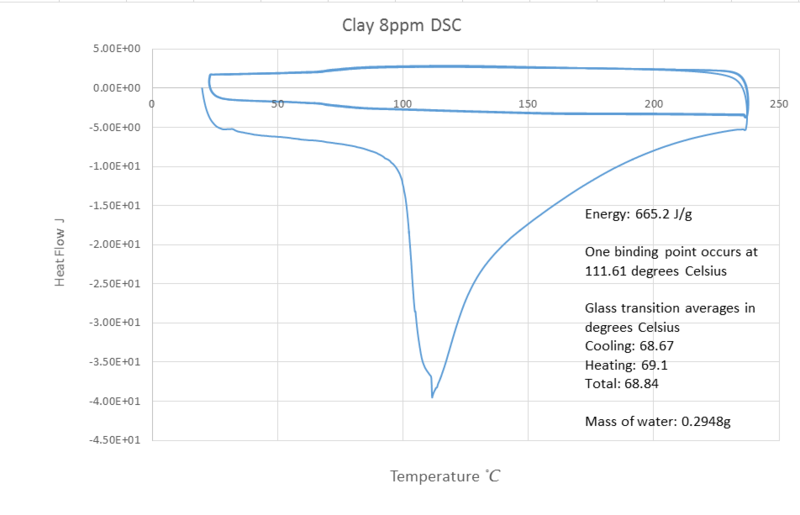 File:8ppm clay dsc.png