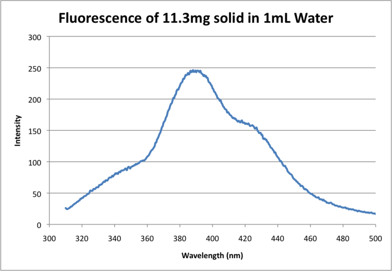 Image:Fluorescence of 11.3mg solid in 1mL Water.png