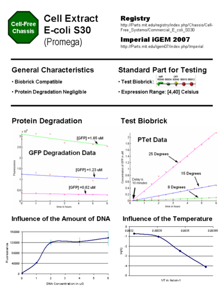 File:IGEM2007 Imperial EColi CellExtract S30 Specsheet.png