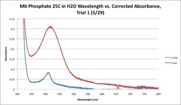 Mb Phosphate H2O 25C WORKUP GRAPH.png
