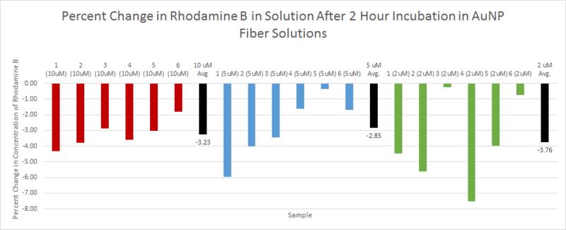 File:2 hour compiled 2-10uM bar graph black avg.png