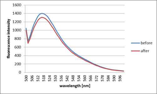 Fig. 2.2.3.1 Decrease in fluorescence before and after SA was added