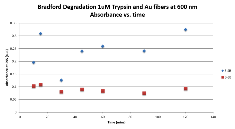 File:Graph 1uM Trypsin.Abs vs Time II.png