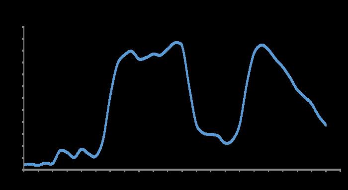 Graph OO 10 uM Trypsin.Abs vs time II.png