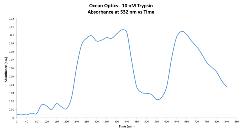 File:Graph OO 10 uM Trypsin.Abs vs time II.png