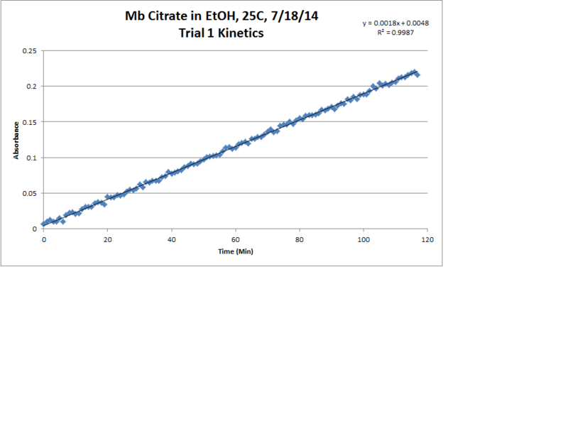 File:Mb Citrate OPD H2O2 EtOH 25C Trial1 Kinetics LinReg Chart.png