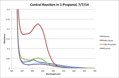 Propanol Control Reaction 120Min Chart.png