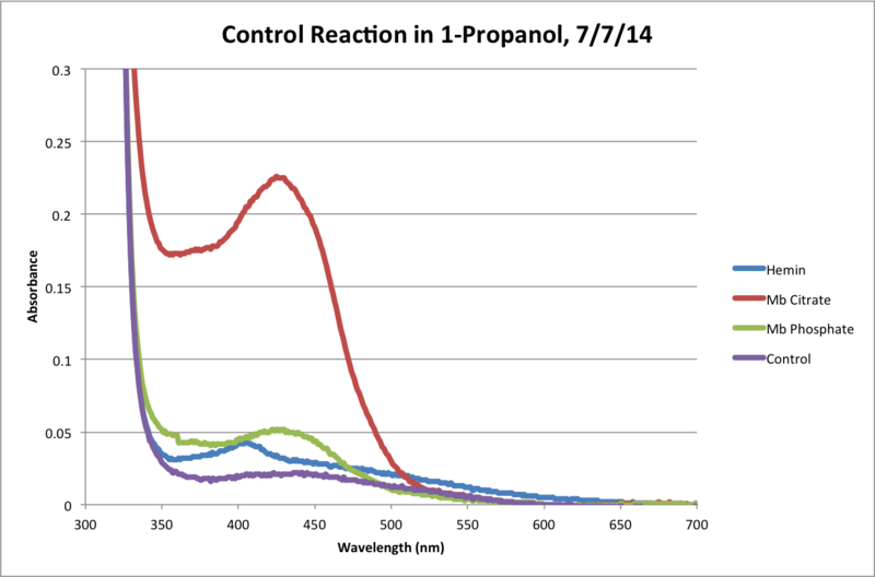 Image:Propanol Control Reaction 120Min Chart.png