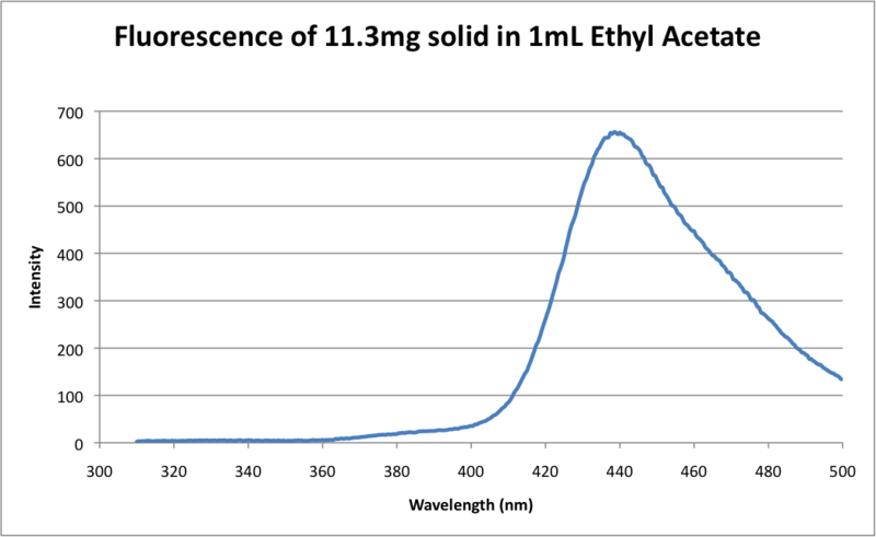 File:Fluorescence of 11.3mg solid in 1mL Ethyl Acetate.png