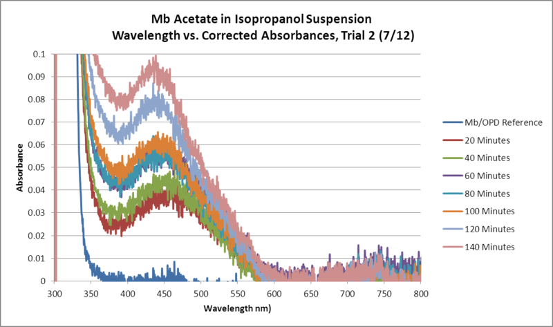 Image:Mb Acetate OPD H2O2 Isopropanol WORKUP Trial2 GRAPH.png
