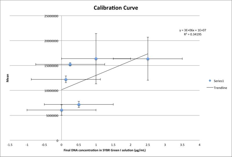 File:Graph of calibration .png