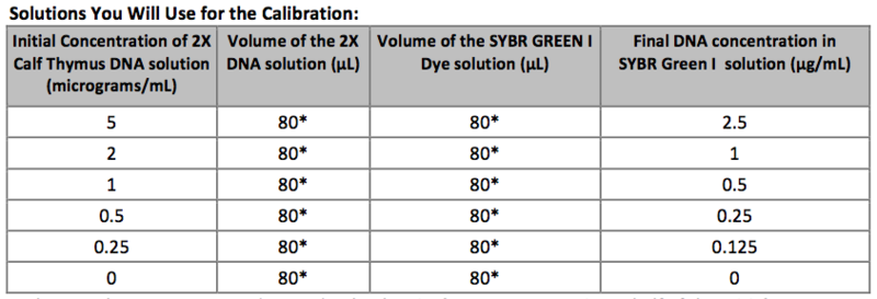 File:Group 26 Solutions used for Calibration.png