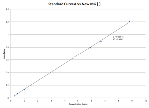 Stnd curve of new MG conc RG.png