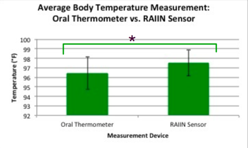 Graph of Temperature Sensor Data