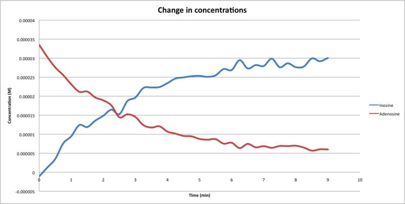File:Change in concentration from Adenosine to inosine Javier vinals.png