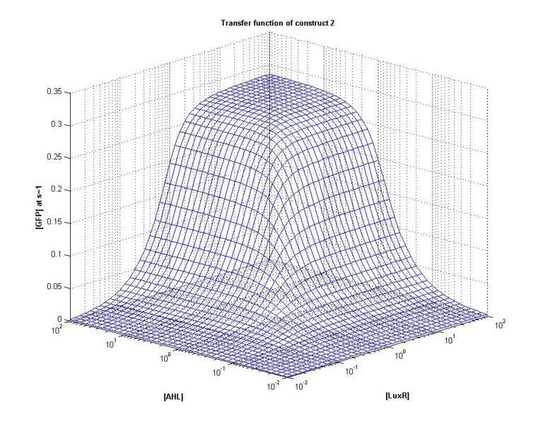 File:ICGEMS ID tf C2 3D1(mesh-grid).jpg