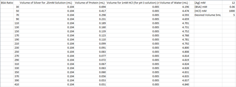 File:2014 0219 Ag BSA nanofibers ratios.PNG