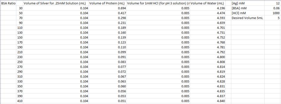 2014 0219 Ag BSA nanofibers ratios.PNG