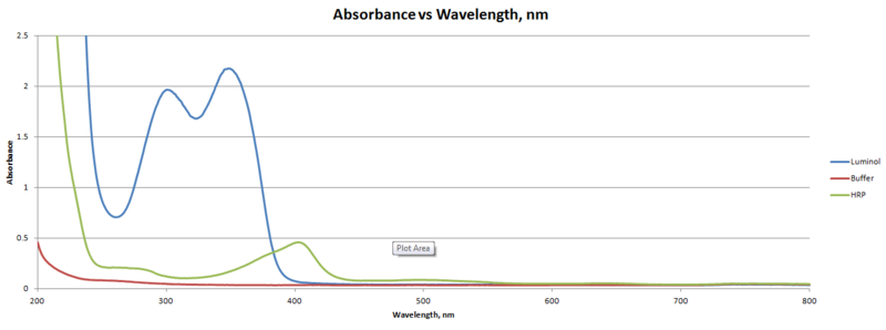 File:Absorbancewavelength.png