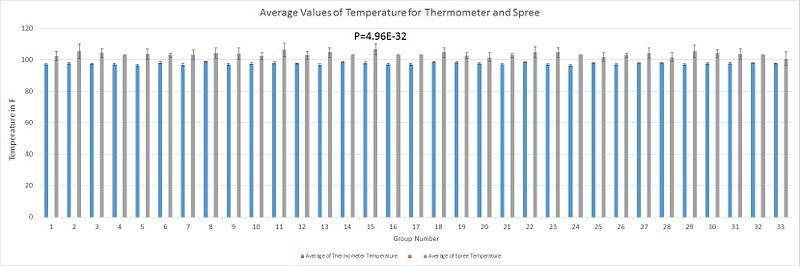 File:BME100G13L3TemperatureBarGraph.jpg