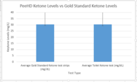 Gold Standard vs. Device Graph for Keytones