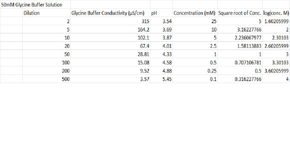 Glycine Buffer Solution Data.png
