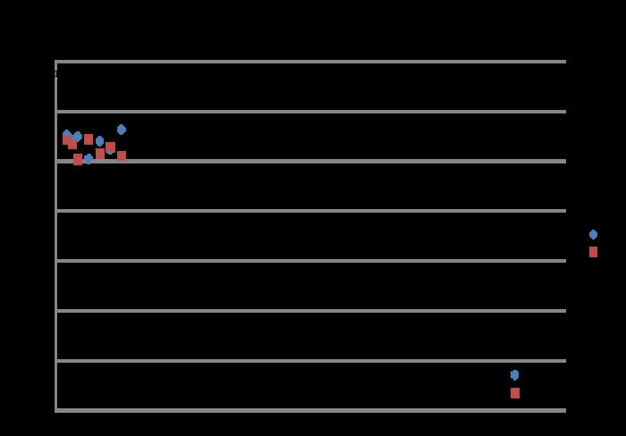 Graph 10 uM Trypsin.Abs vs time IIII.png