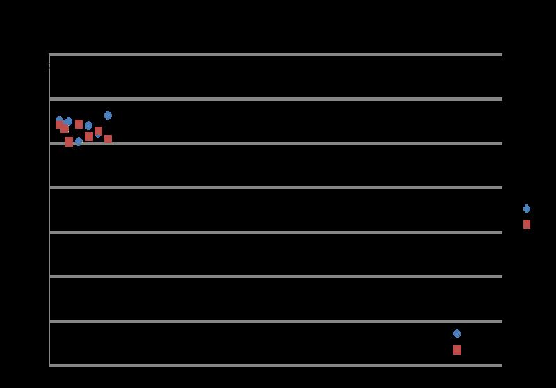 File:Graph 10 uM Trypsin.Abs vs time IIII.png