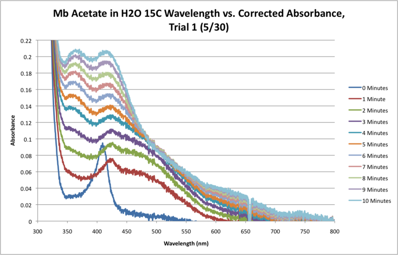File:Mb Acetate H2O 15C SEQUENTIAL WORKUP GRAPH.png