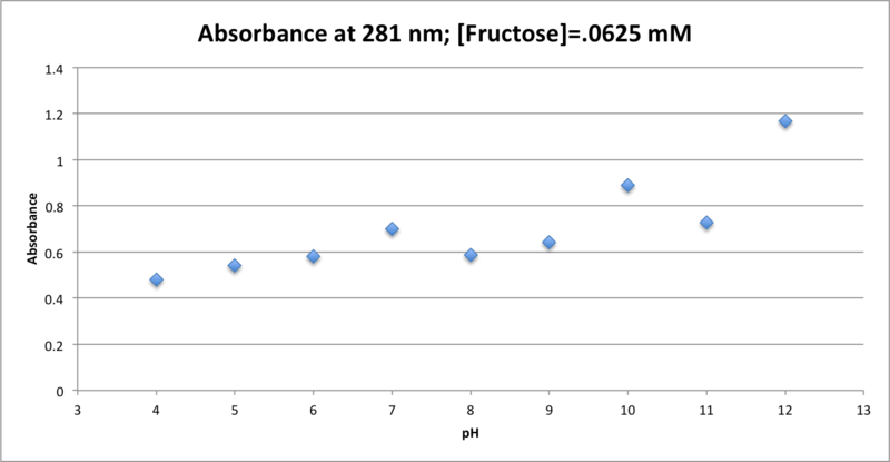 File:100516 Abs v pH Fruct .0625 mM.png