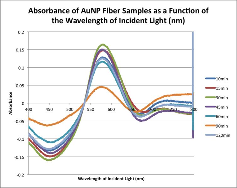 File:20151105 aunp fiber samples bonan correctedabs.png